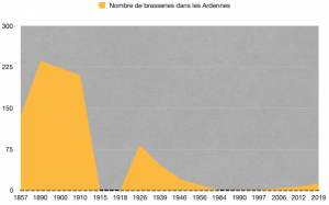 Evolution du nombre de brasseries dans les Ardennes